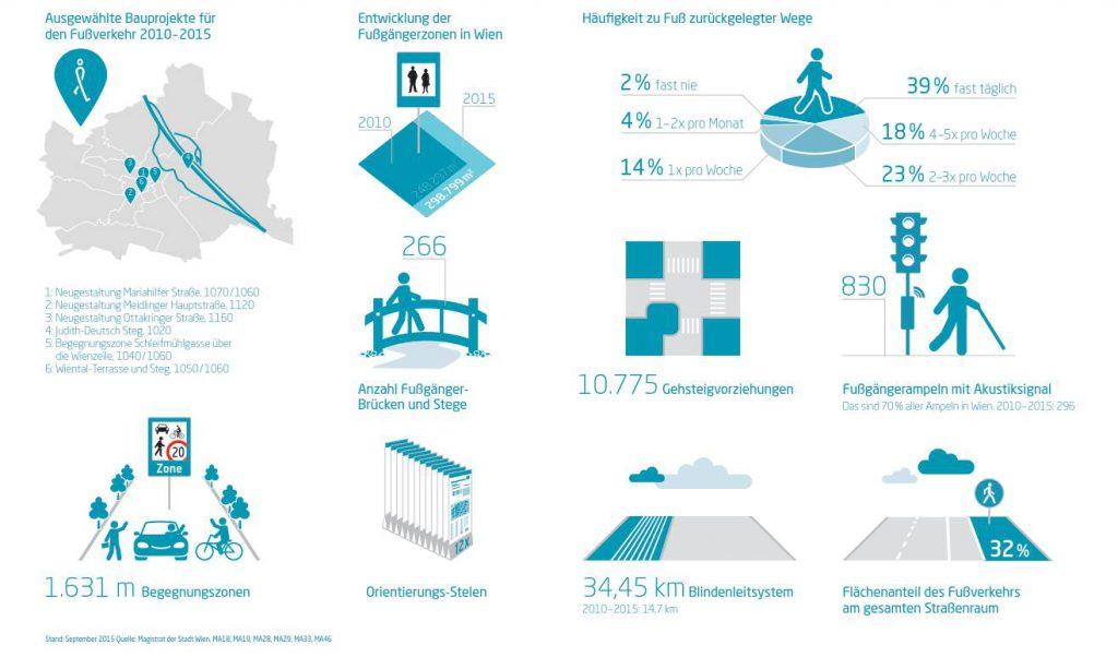 Grafik Infrastruktur Fußverkehr 2010 bis 2015_Grafik Havas Worldwide