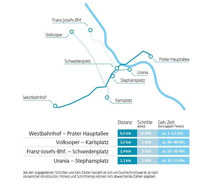 Grafik mit Wegdistanzen zu Fuß