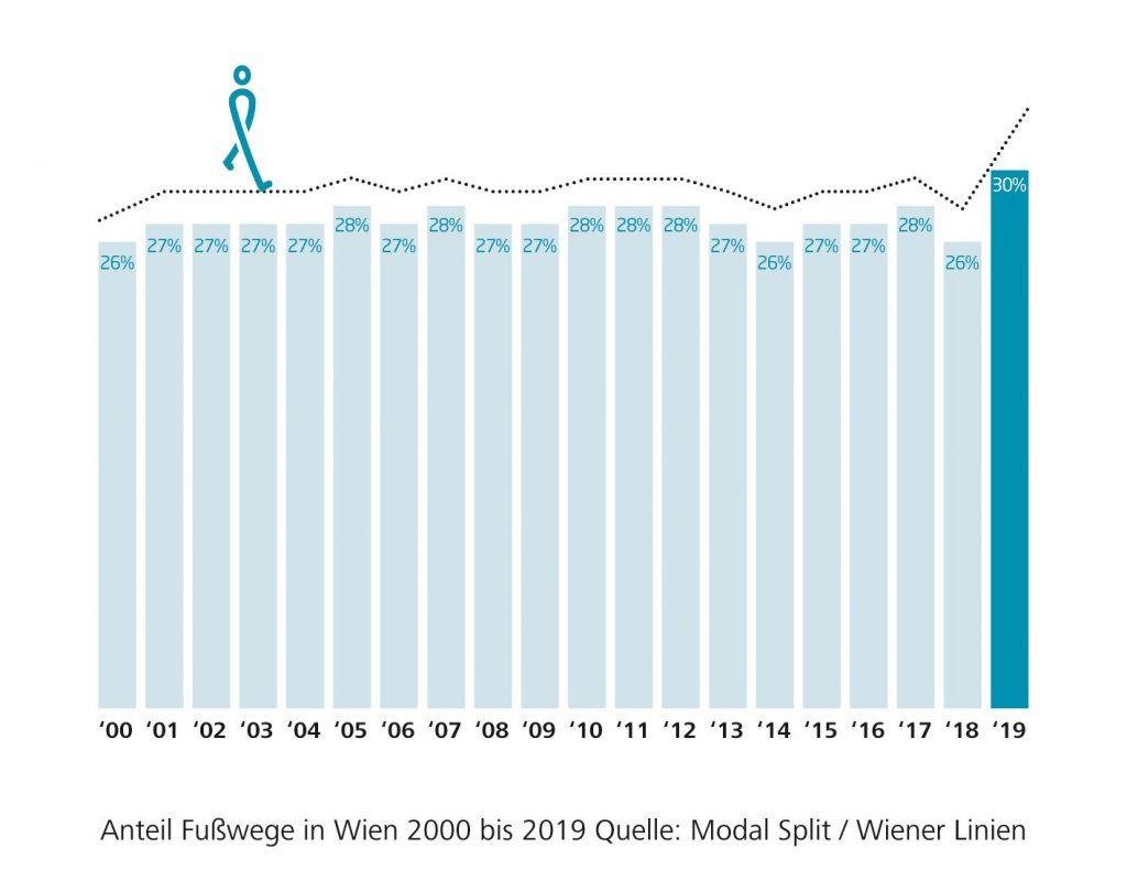 Grafik des Modal Split Zu-Fuß von 2000 bis 2019