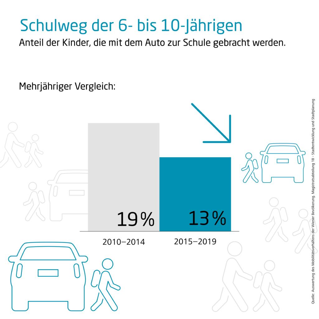 Grafik die darstellt wie viele Kinder mit dem Auto zur Schule gebracht werden, verglichen werden die Zeiträume 2010 bis 2014 und 2015 bis 2019. Der Anteil ist von 19 auf 13% gesunken.