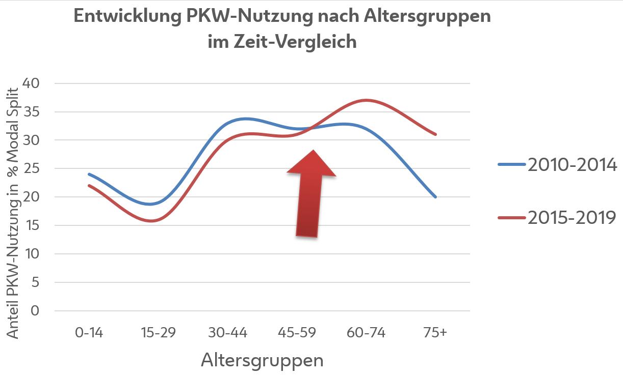Liniendiagramm zeigt die PKW-Nutzung nach Altersgruppen. Diese ist bis 59 Jahre im Jahresvergleich rückgängig